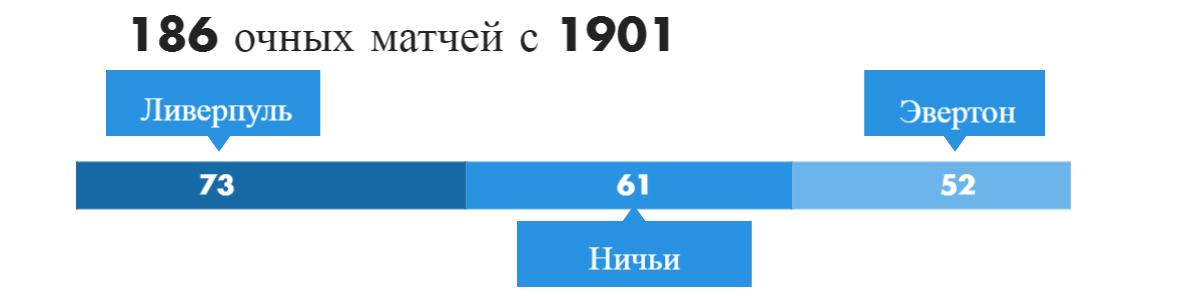 Статистика игр эвертона с куинз парк рейнджерс